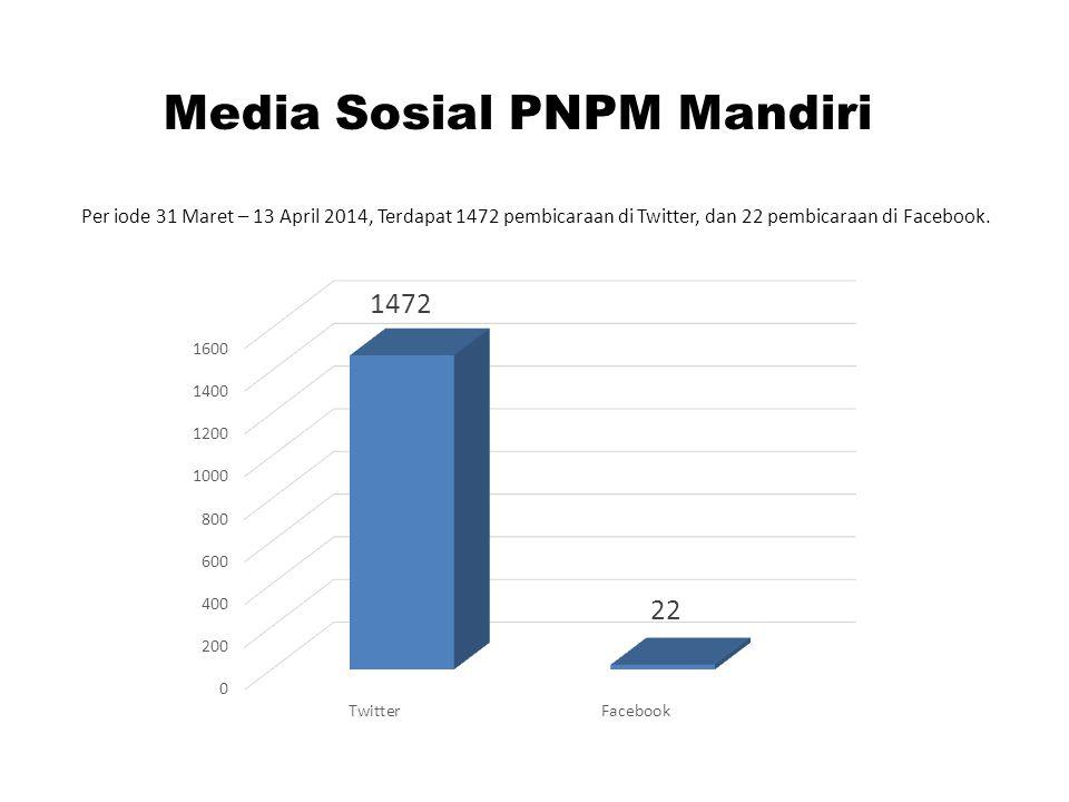 Media Sosial PNPM Mandiri