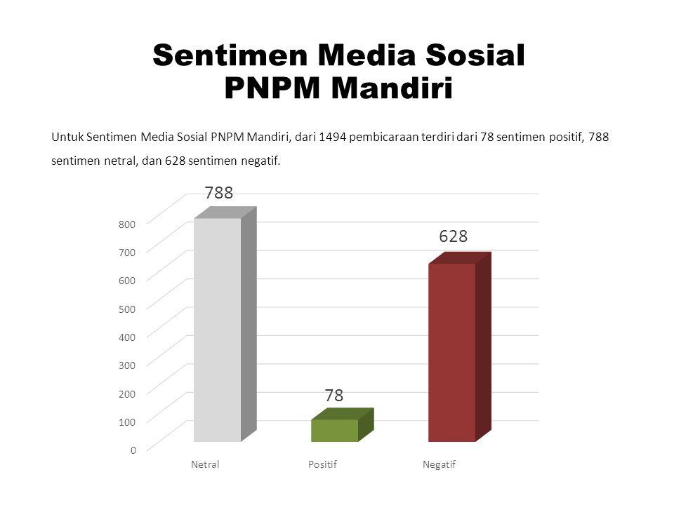 Sentimen Media Sosial PNPM Mandiri