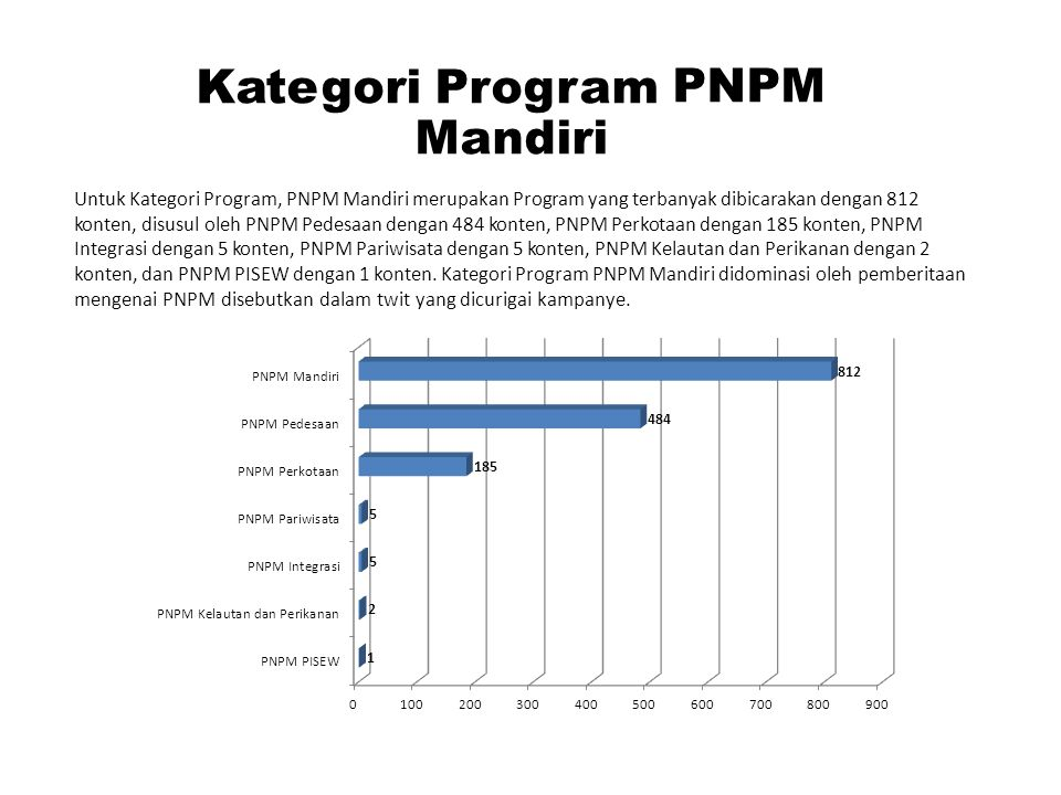 Kategori Program PNPM Mandiri