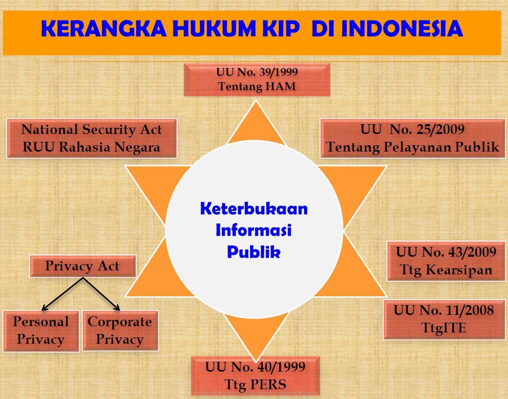 KERANGKA HUKUM KIP DI INDONESIA Tentang Pelayanan Publik