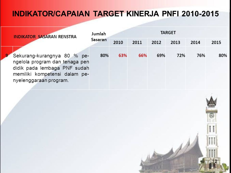 INDIKATOR/CAPAIAN TARGET KINERJA PNFI 2010-2015
