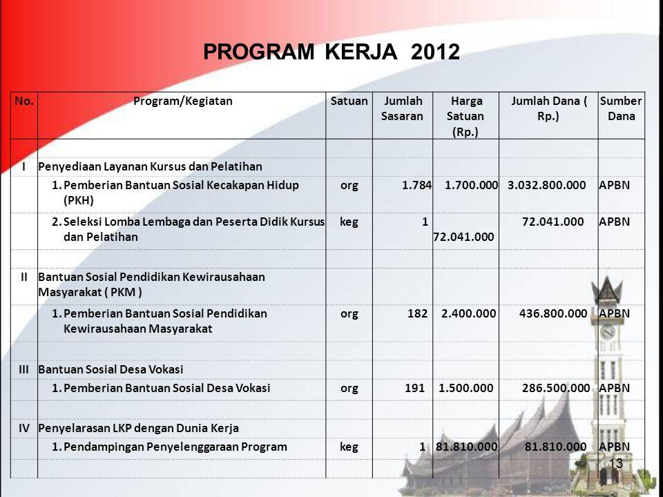 PROGRAM KERJA 2012 No. Program/Kegiatan Satuan Jumlah Sasaran