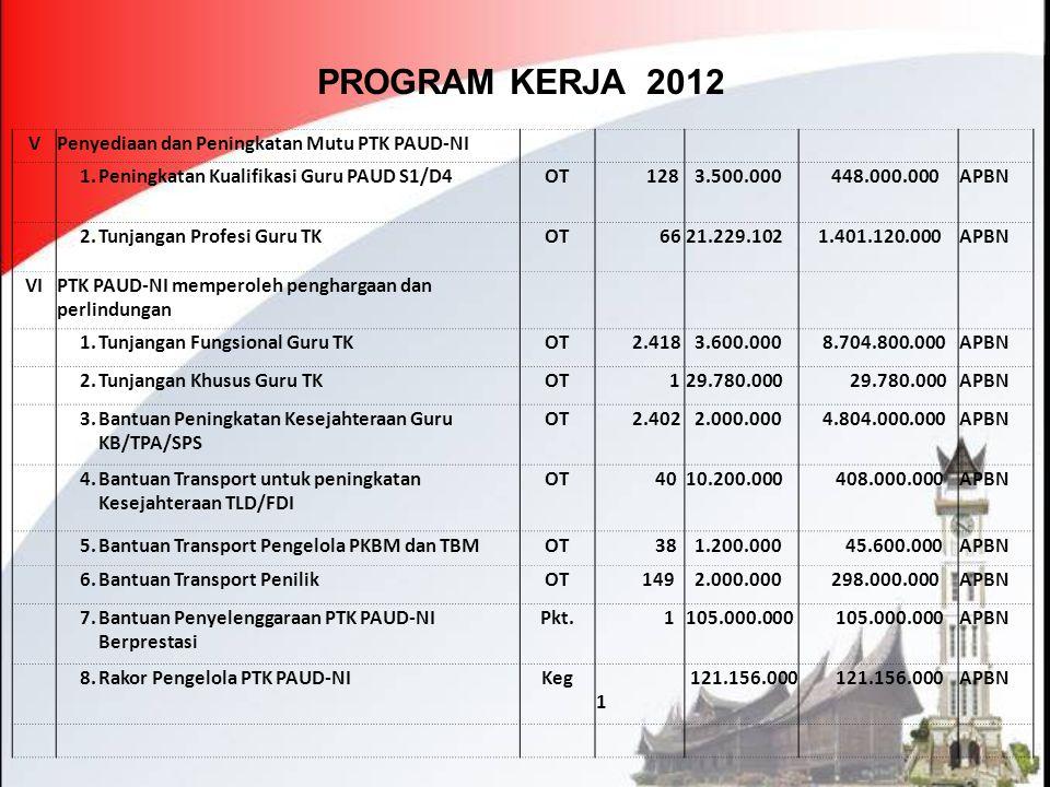 PROGRAM KERJA 2012 V Penyediaan dan Peningkatan Mutu PTK PAUD-NI 1.