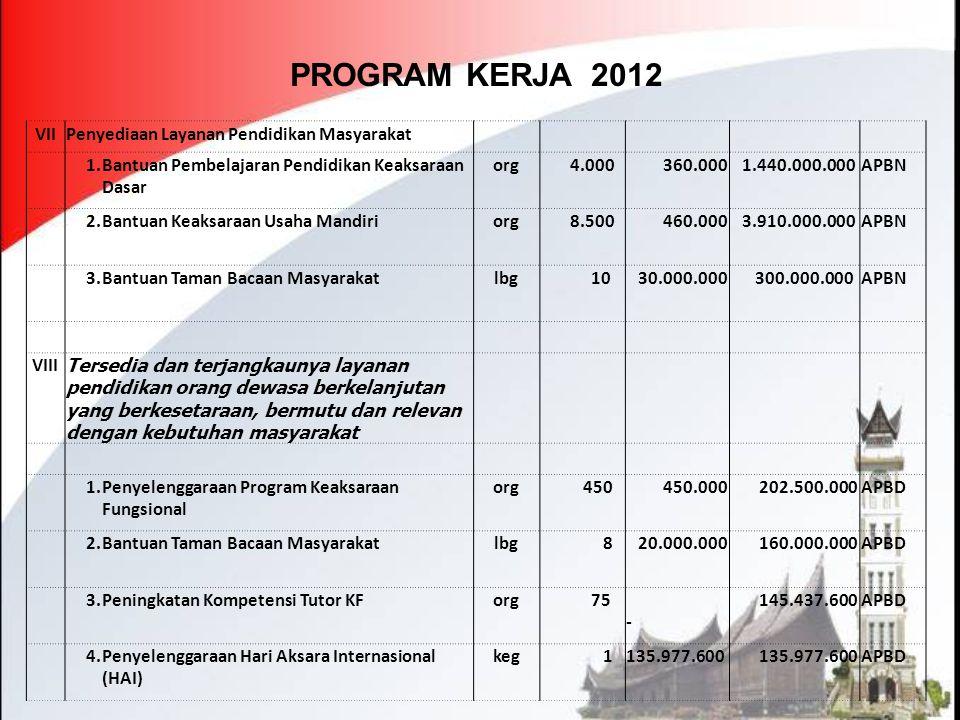 PROGRAM KERJA 2012 VII Penyediaan Layanan Pendidikan Masyarakat 1.