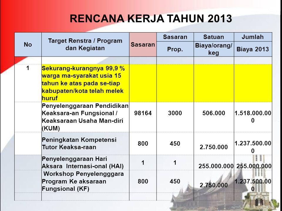 Target Renstra / Program dan Kegiatan