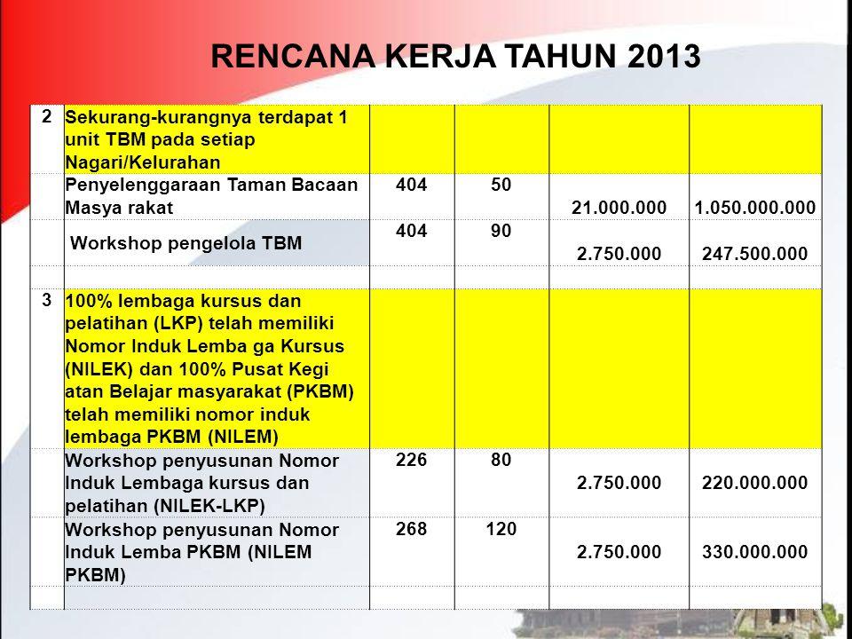 RENCANA KERJA TAHUN 2013 2. Sekurang-kurangnya terdapat 1 unit TBM pada setiap Nagari/Kelurahan.