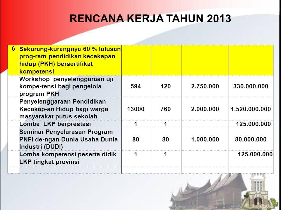 RENCANA KERJA TAHUN 2013 6. Sekurang-kurangnya 60 % lulusan prog-ram pendidikan kecakapan hidup (PKH) bersertifikat kompetensi.