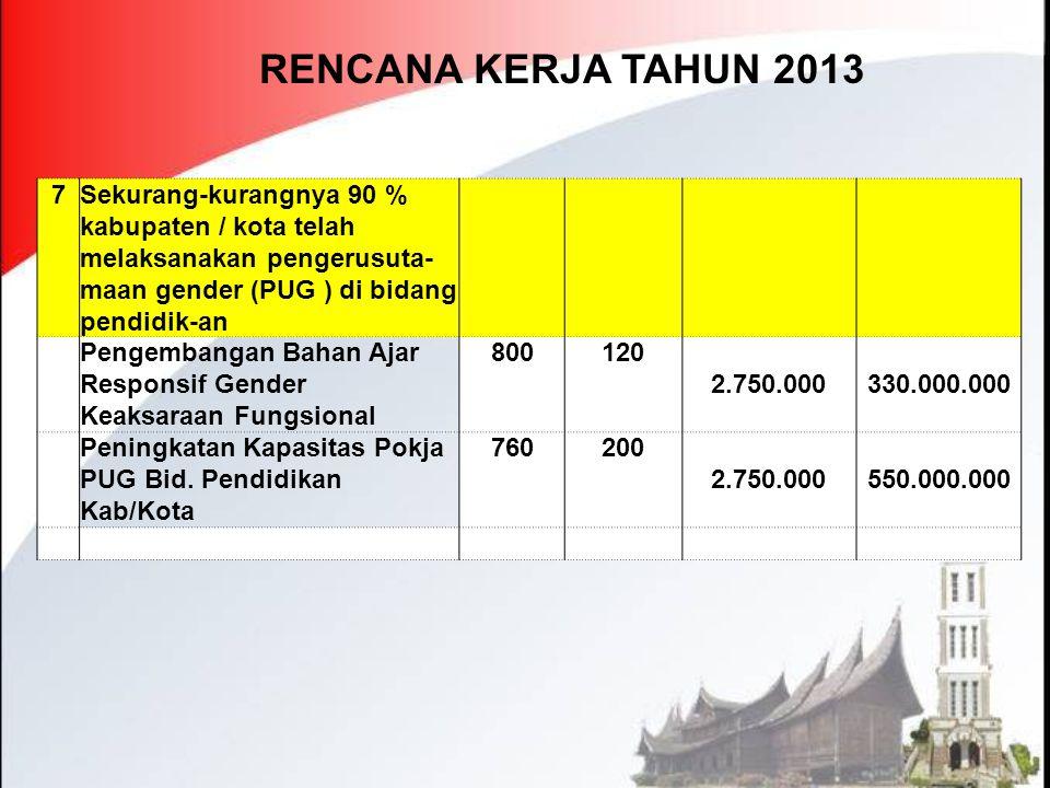 RENCANA KERJA TAHUN 2013 7. Sekurang-kurangnya 90 % kabupaten / kota telah melaksanakan pengerusuta-maan gender (PUG ) di bidang pendidik-an.