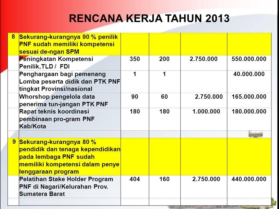 RENCANA KERJA TAHUN 2013 8. Sekurang-kurangnya 90 % penilik PNF sudah memiliki kompetensi sesuai de-ngan SPM.