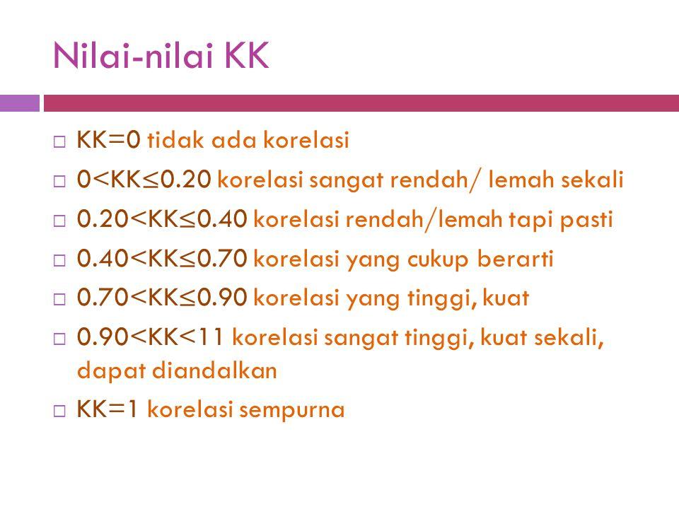 Nilai-nilai KK KK=0 tidak ada korelasi