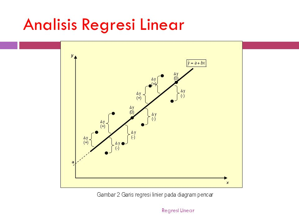 Analisis Regresi Linear
