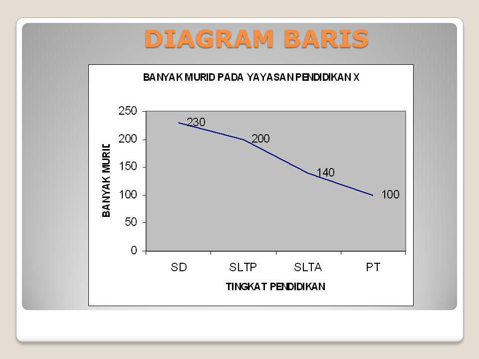 DIAGRAM BARIS