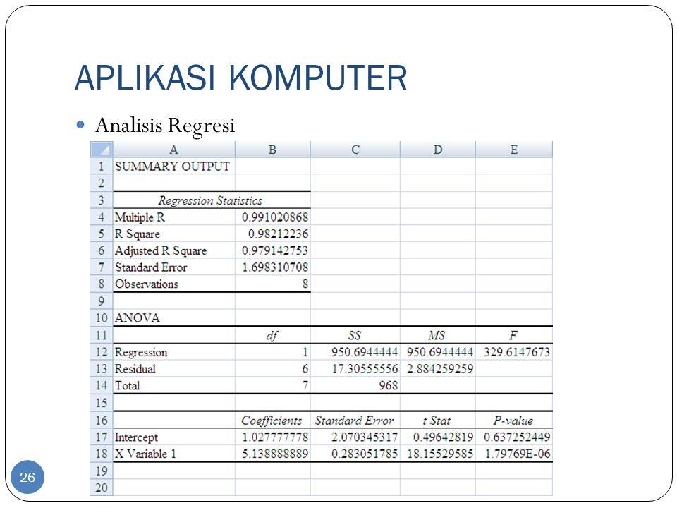 APLIKASI KOMPUTER Analisis Regresi