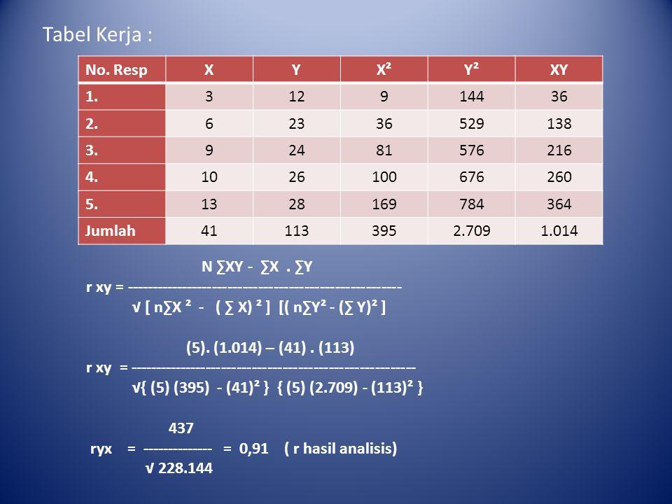 Tabel Kerja : No. Resp X Y X² Y² XY 1. 3 12 9 144 36 2. 6 23 529 138