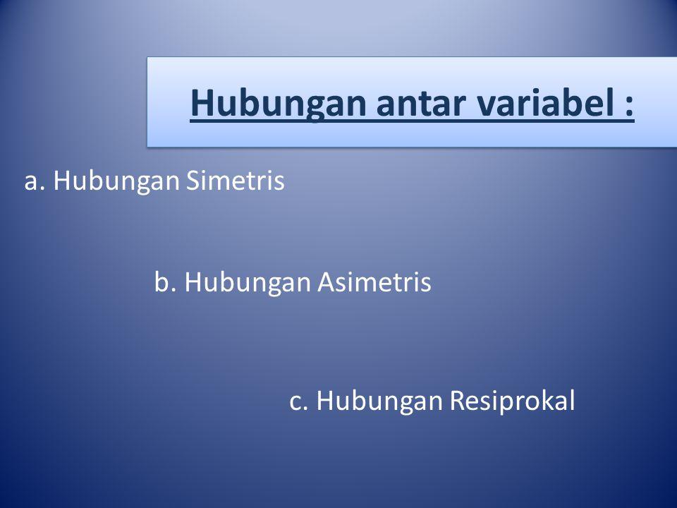 Hubungan antar variabel :