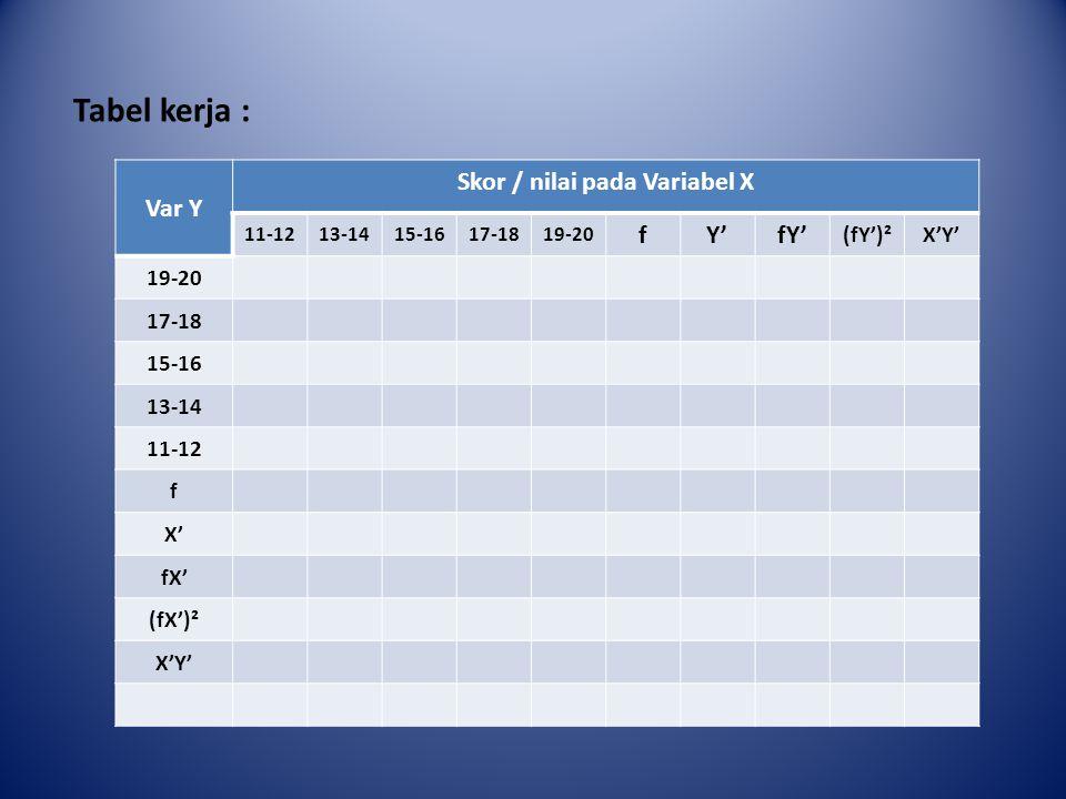 Skor / nilai pada Variabel X