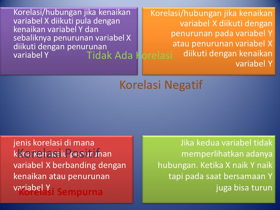 Korelasi Positif Korelasi Negatif Tidak Ada Korelasi Korelasi Sempurna