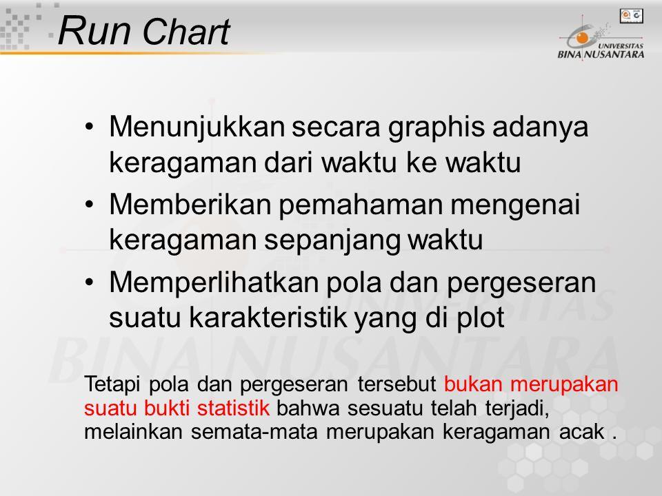 Run Chart Menunjukkan secara graphis adanya keragaman dari waktu ke waktu. Memberikan pemahaman mengenai keragaman sepanjang waktu.