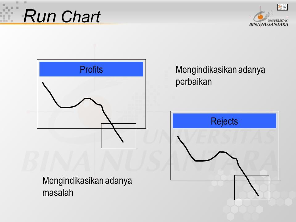 Run Chart Profits Mengindikasikan adanya perbaikan Rejects
