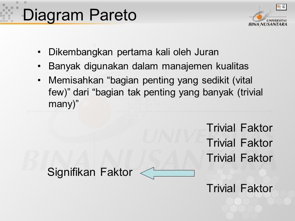 Diagram Pareto Trivial Faktor Signifikan Faktor