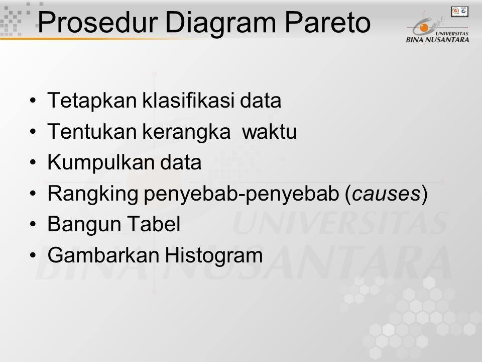 Prosedur Diagram Pareto