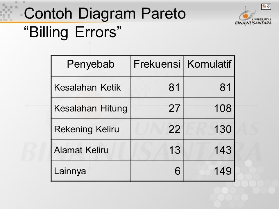 Contoh Diagram Pareto Billing Errors