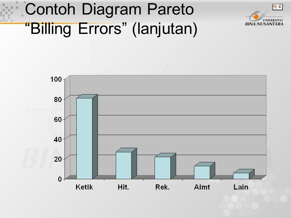 Contoh Diagram Pareto Billing Errors (lanjutan)