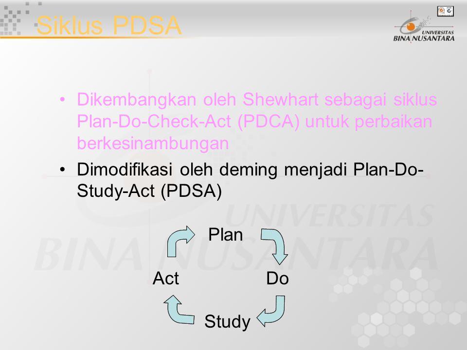 Siklus PDSA Dikembangkan oleh Shewhart sebagai siklus Plan-Do-Check-Act (PDCA) untuk perbaikan berkesinambungan.