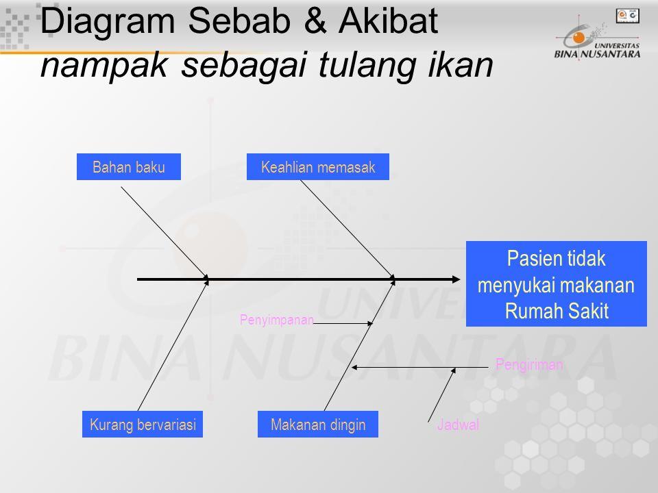 Diagram Sebab & Akibat nampak sebagai tulang ikan