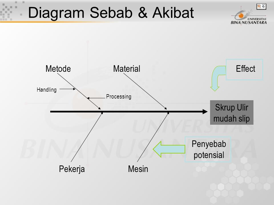 Diagram Sebab & Akibat Metode Material Effect Skrup Ulir mudah slip