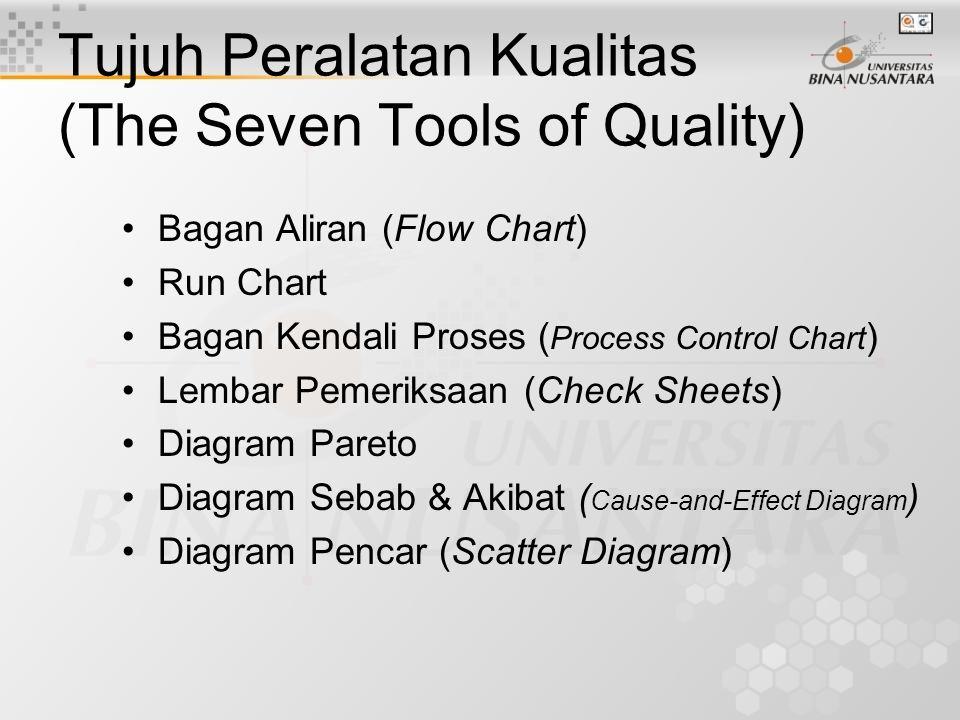 Tujuh Peralatan Kualitas (The Seven Tools of Quality)