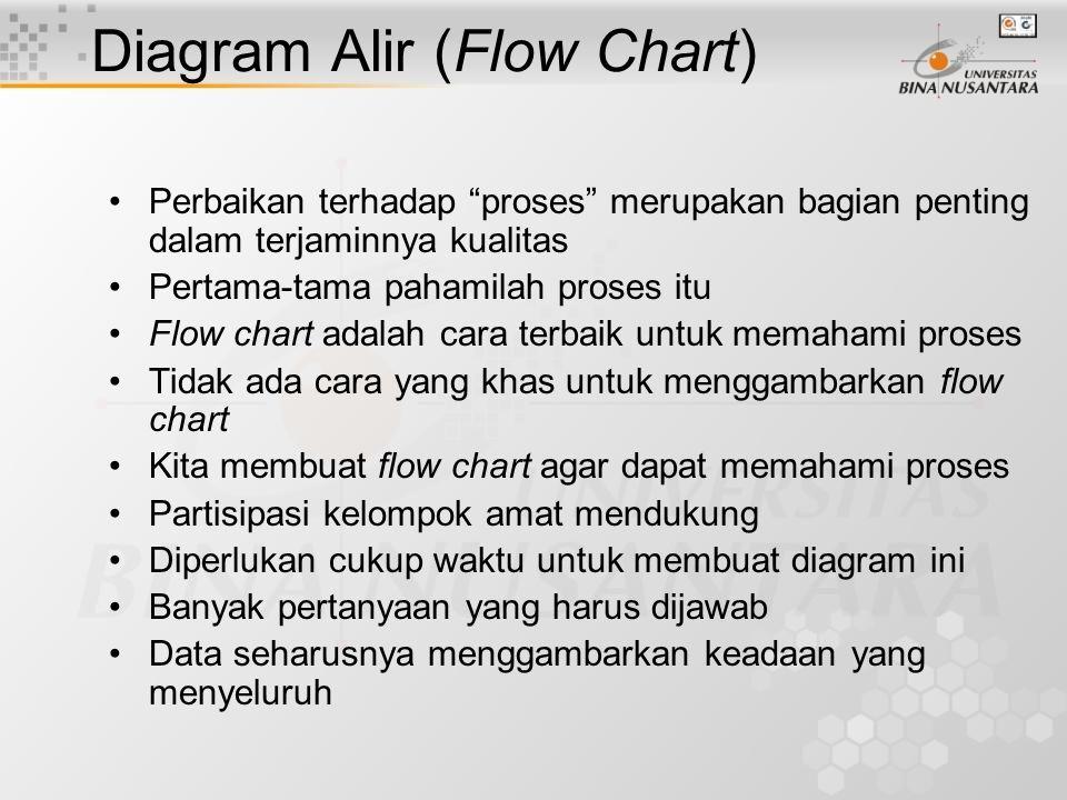 Diagram Alir (Flow Chart)