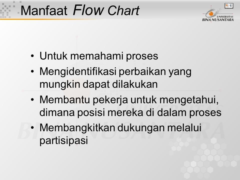 Manfaat Flow Chart Untuk memahami proses