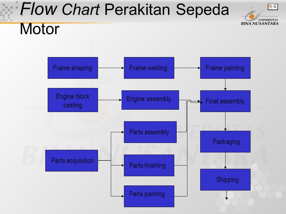 Flow Chart Perakitan Sepeda Motor