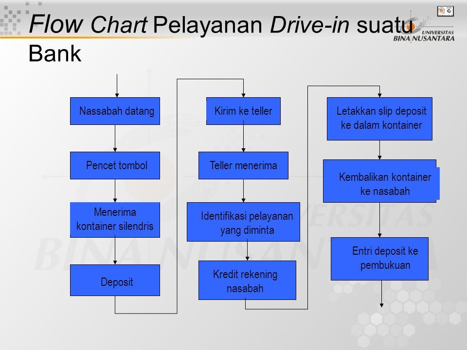 Flow Chart Pelayanan Drive-in suatu Bank