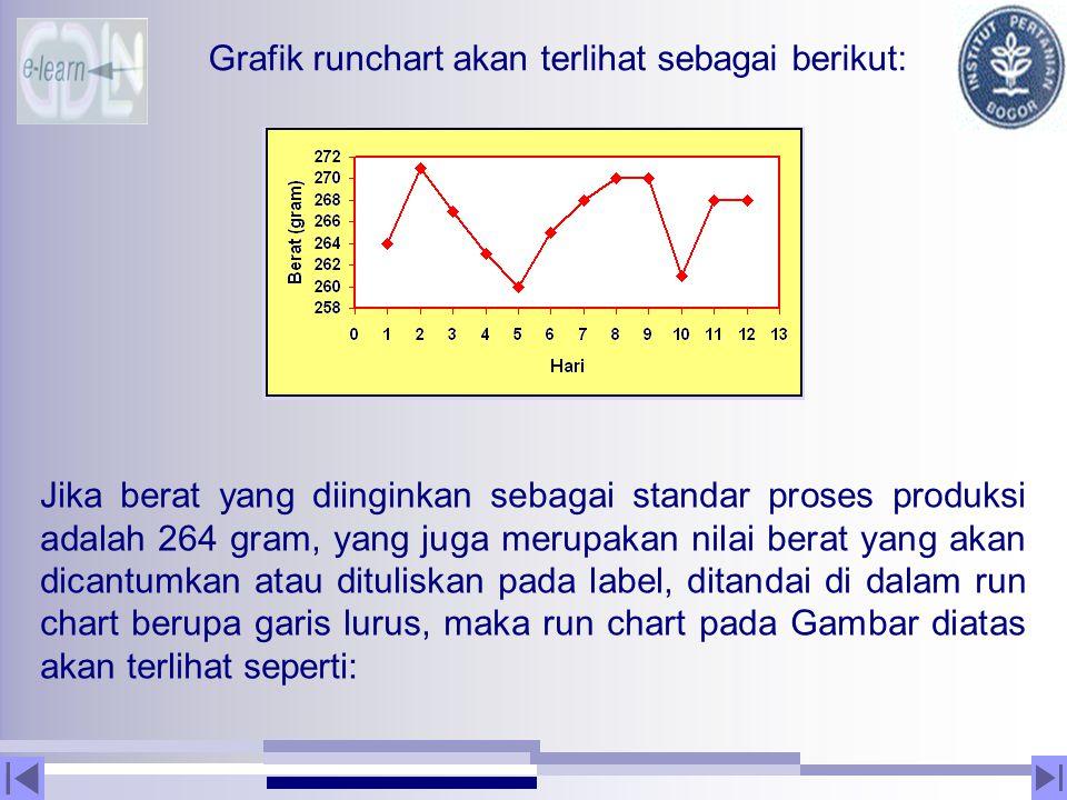 Grafik runchart akan terlihat sebagai berikut: