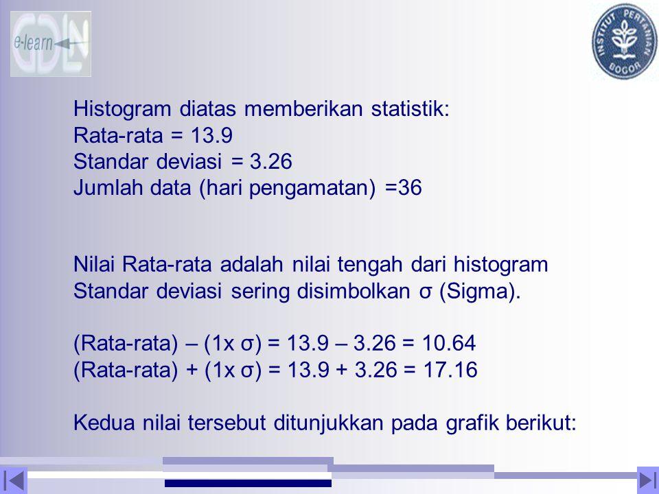 Histogram diatas memberikan statistik: