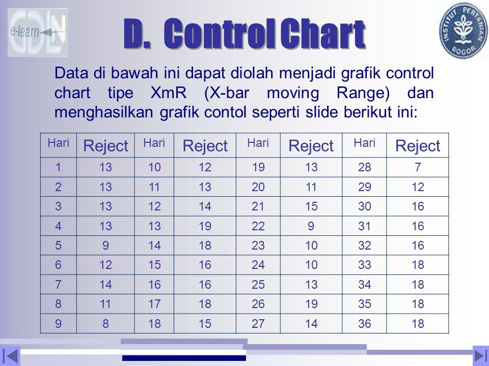 D. Control Chart