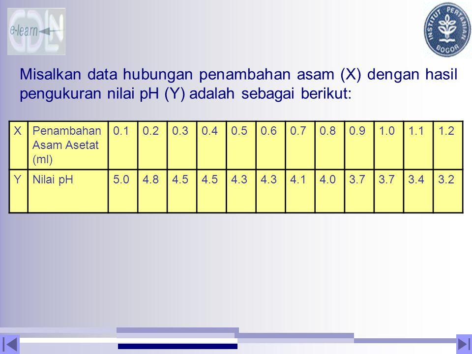 Misalkan data hubungan penambahan asam (X) dengan hasil pengukuran nilai pH (Y) adalah sebagai berikut: