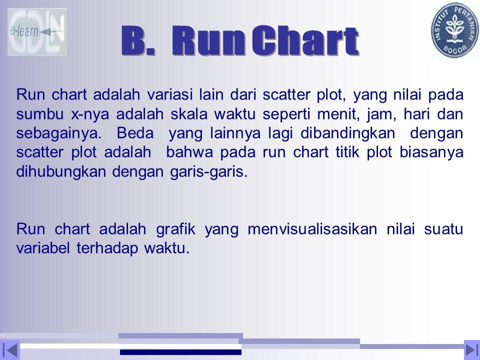 B. Run Chart