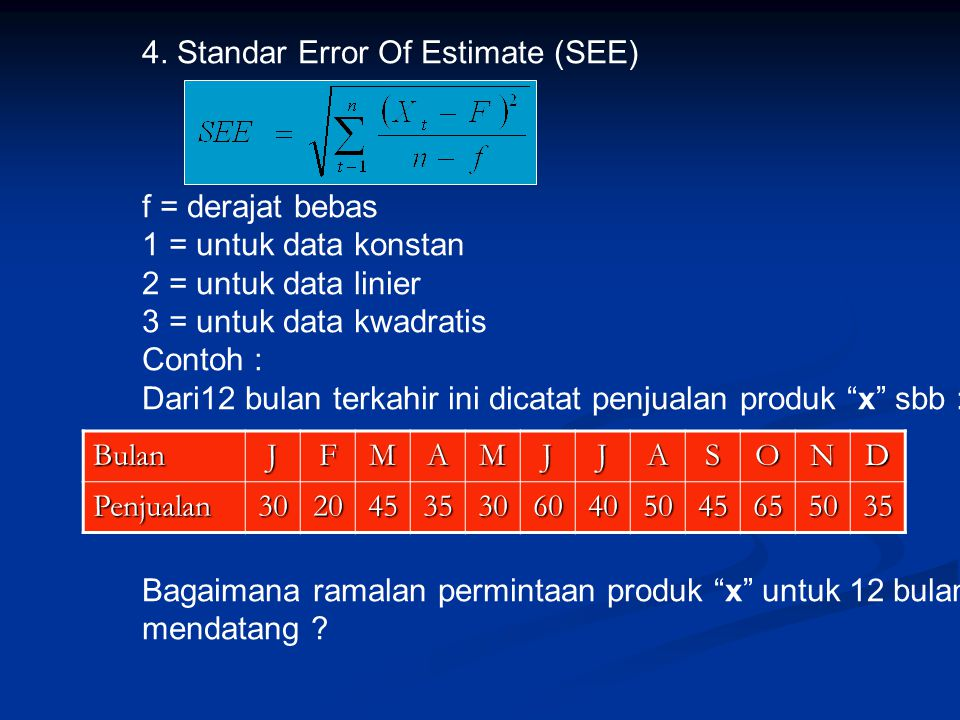 4. Standar Error Of Estimate (SEE)
