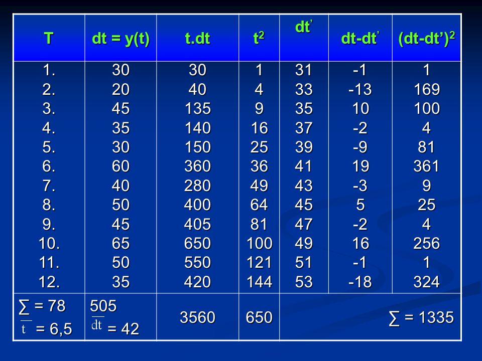 T dt = y(t) t.dt. t2. dt' dt-dt' (dt-dt')2. 1. 2. 3. 4. 5. 6. 7. 8. 9. 10. 11. 12.