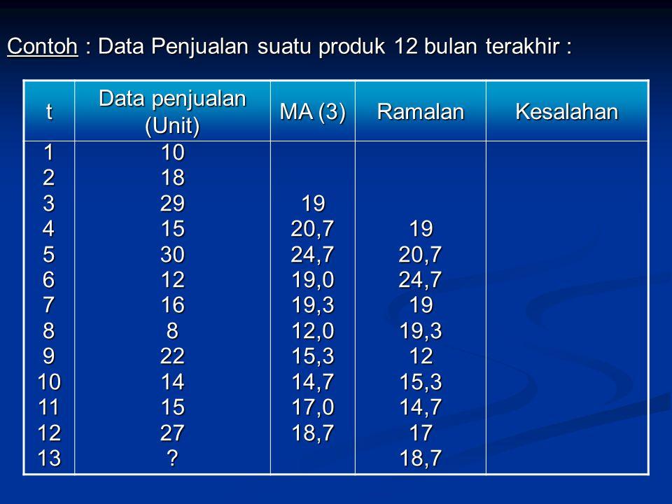 Contoh : Data Penjualan suatu produk 12 bulan terakhir :