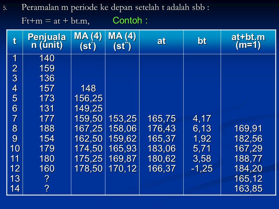 Peramalan m periode ke depan setelah t adalah sbb :