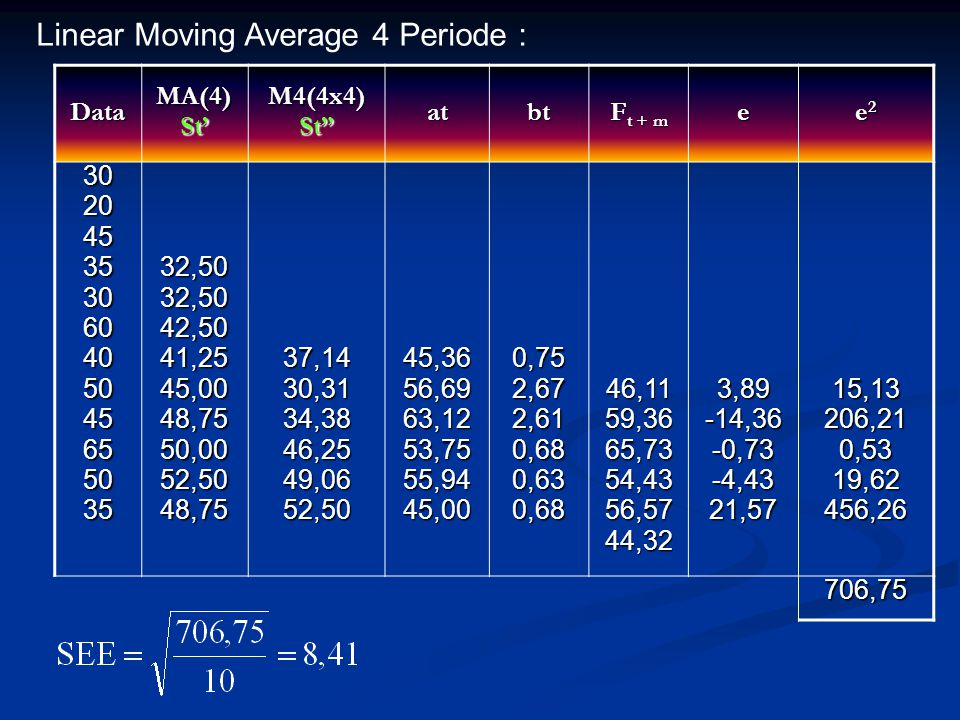 Linear Moving Average 4 Periode :