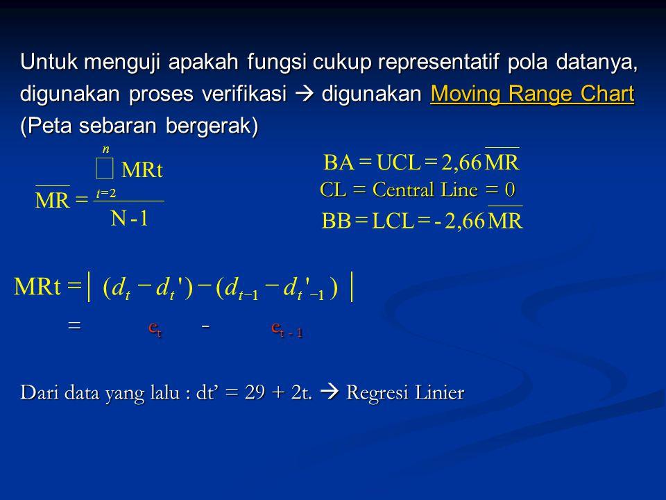 å MRt = ( d - d ) - ( d - d ) BA = UCL = 2,66 MR MRt MR = N - 1 BB
