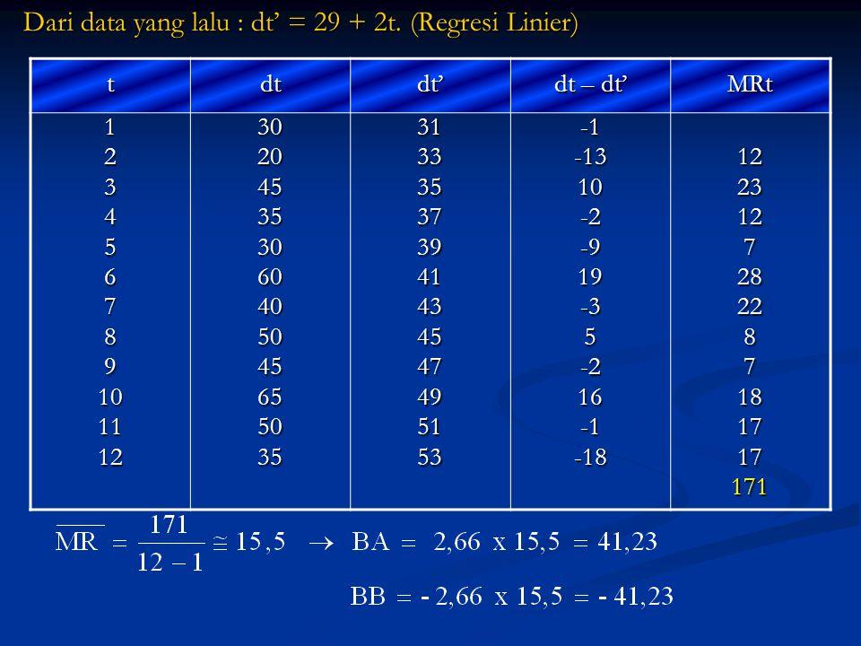 Dari data yang lalu : dt' = 29 + 2t. (Regresi Linier)