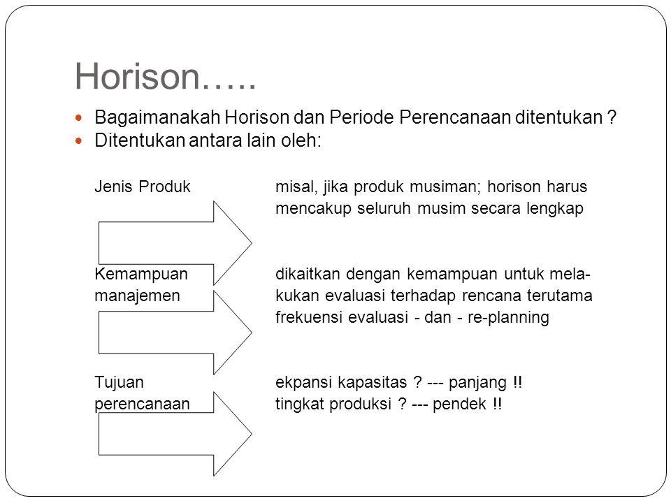 Horison….. Bagaimanakah Horison dan Periode Perencanaan ditentukan