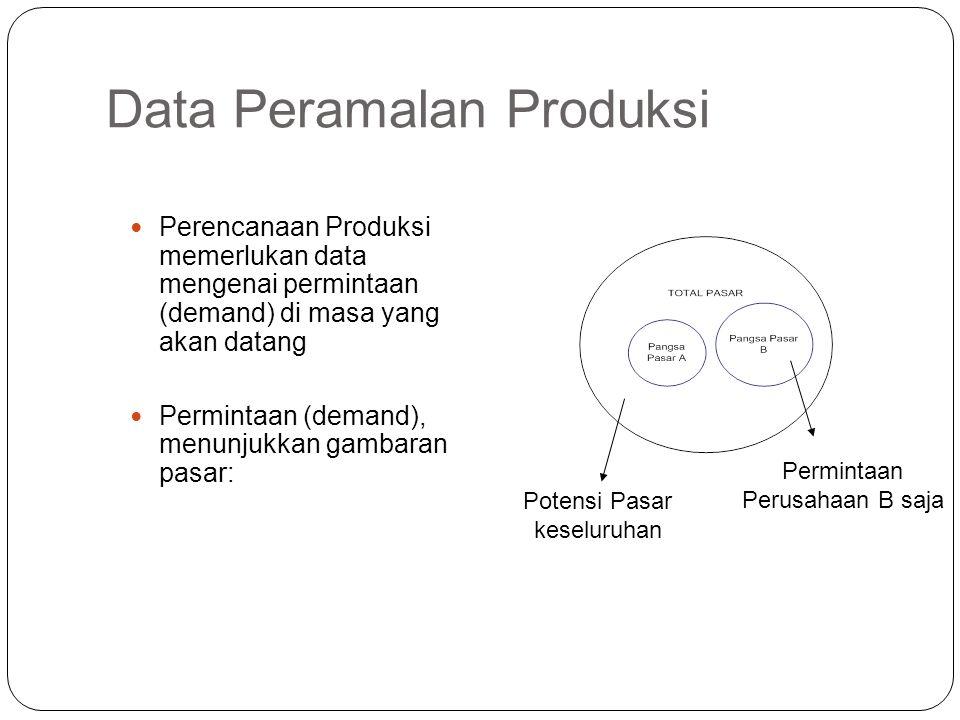 Data Peramalan Produksi