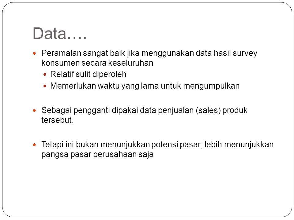 Data…. Peramalan sangat baik jika menggunakan data hasil survey konsumen secara keseluruhan. Relatif sulit diperoleh.